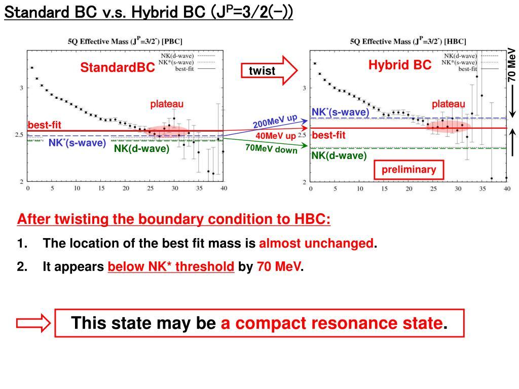 Standard BC v.s. Hybrid BC (J