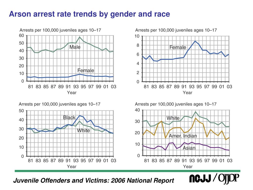 Arson arrest rate trends by gender and race