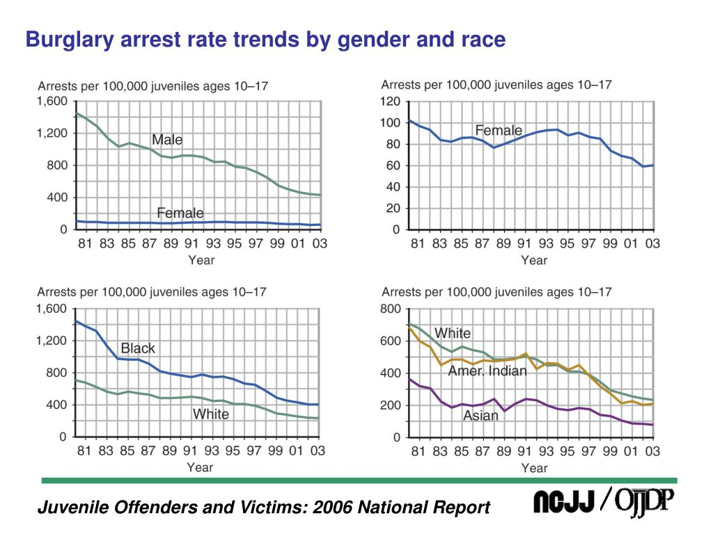 Burglary arrest rate trends by gender and race
