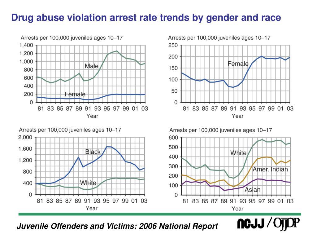 Drug abuse violation arrest rate trends by gender and race