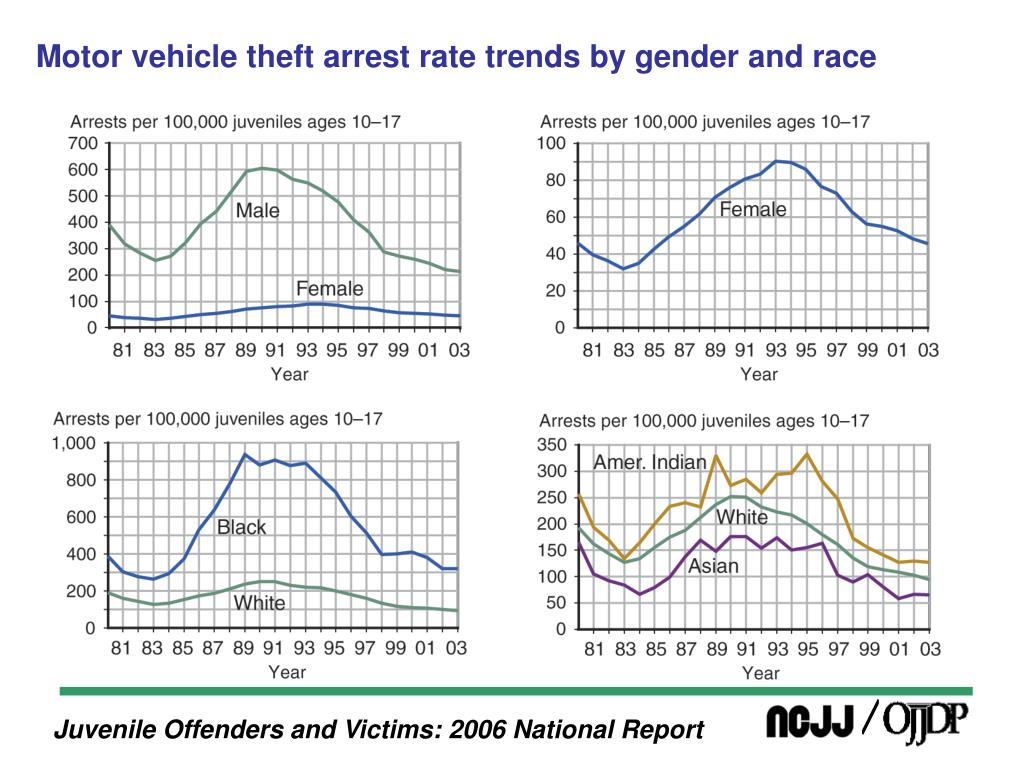Motor vehicle theft arrest rate trends by gender and race