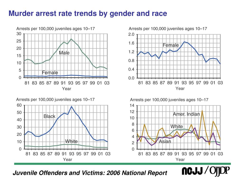 Murder arrest rate trends by gender and race