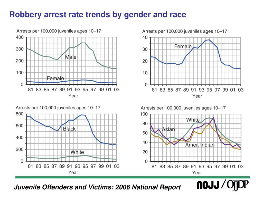 Robbery arrest rate trends by gender and race