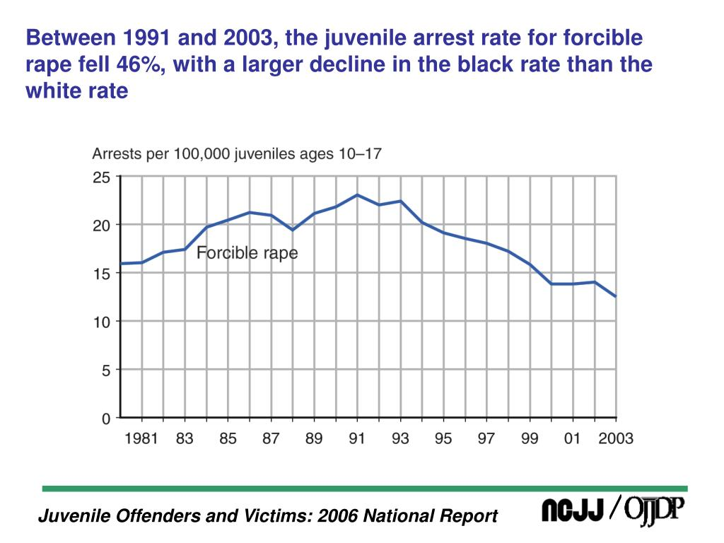 Between 1991 and 2003, the juvenile arrest rate for forcible rape fell 46%, with a larger decline in the black rate than the white rate