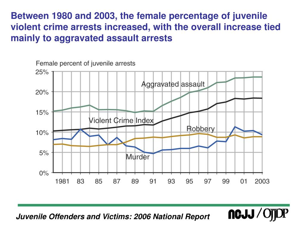 Between 1980 and 2003, the female percentage of juvenile violent crime arrests increased, with the overall increase tied mainly to aggravated assault arrests