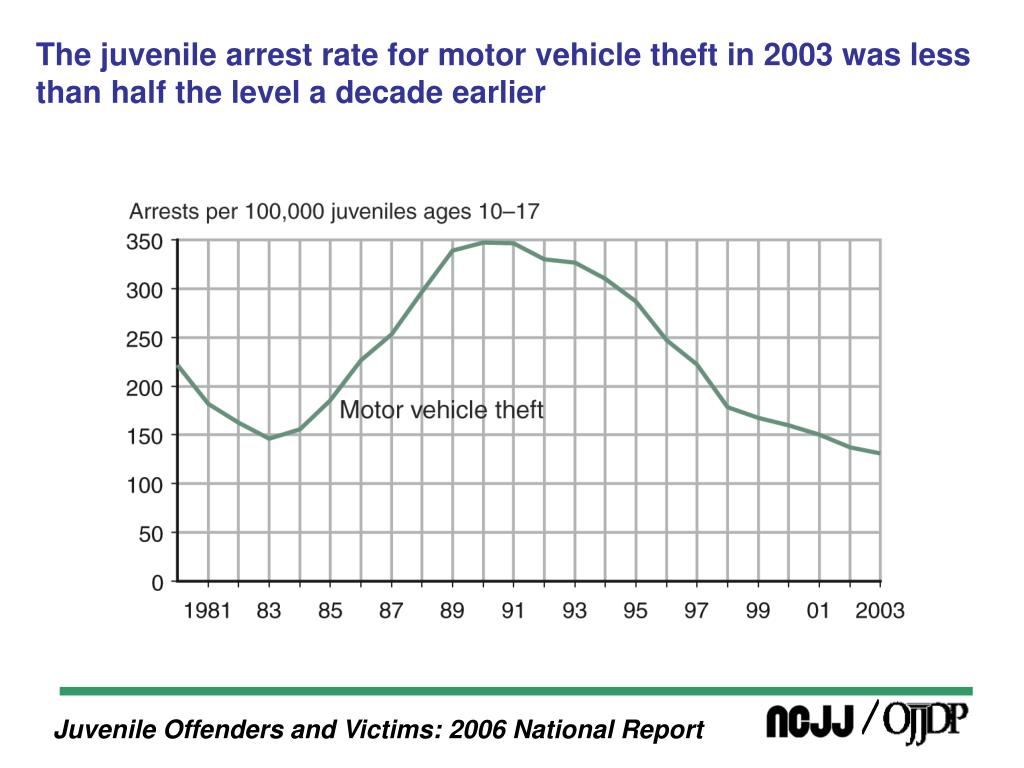 The juvenile arrest rate for motor vehicle theft in 2003 was less than half the level a decade earlier