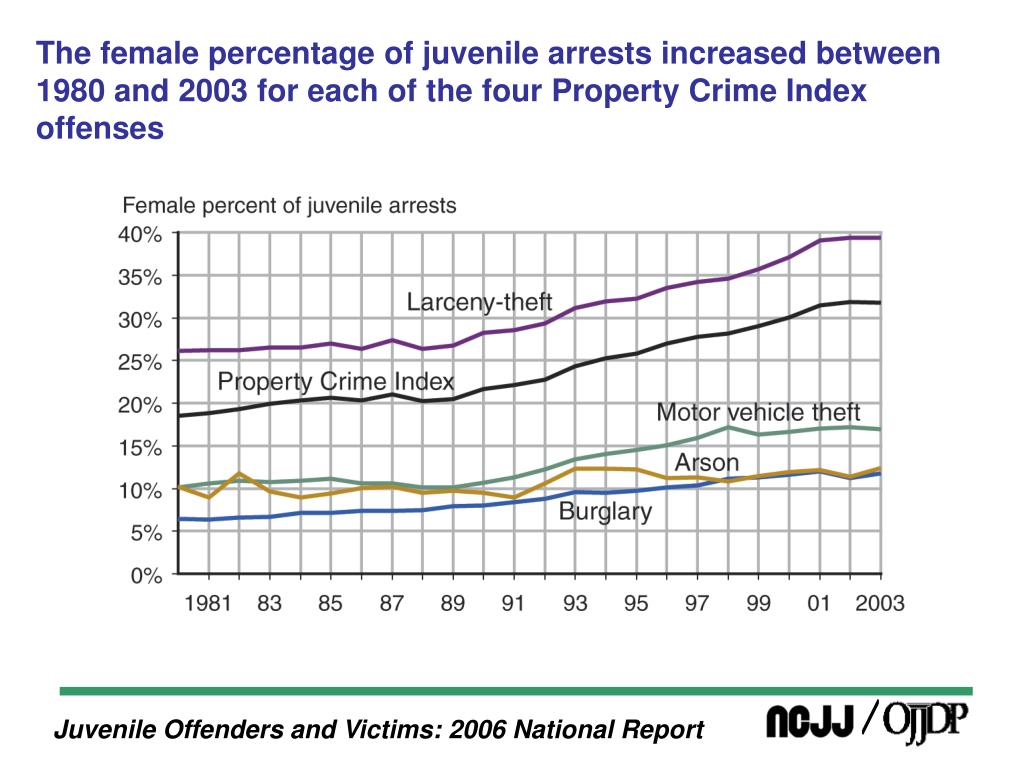 The female percentage of juvenile arrests increased between 1980 and 2003 for each of the four Property Crime Index offenses