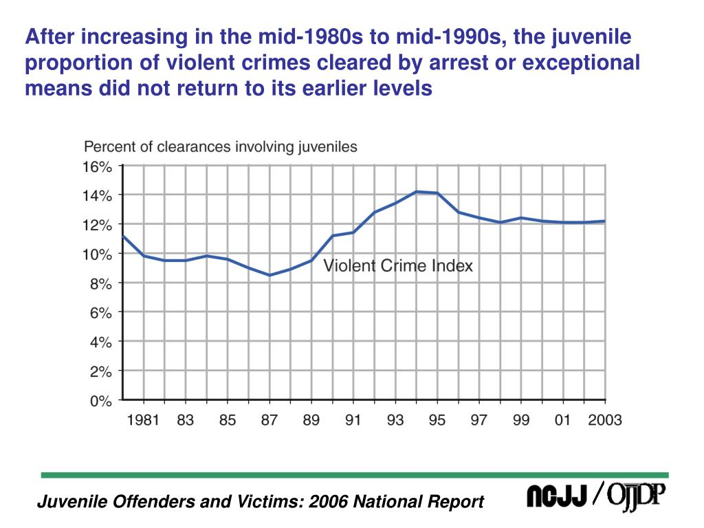 After increasing in the mid-1980s to mid-1990s, the juvenile proportion of violent crimes cleared by arrest or exceptional means did not return to its earlier levels