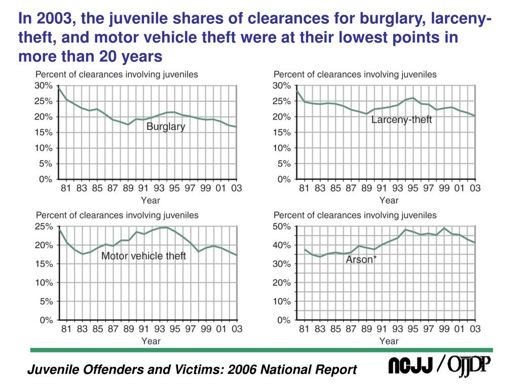 In 2003, the juvenile shares of clearances for burglary, larceny-theft, and motor vehicle theft were at their lowest points in more than 20 years