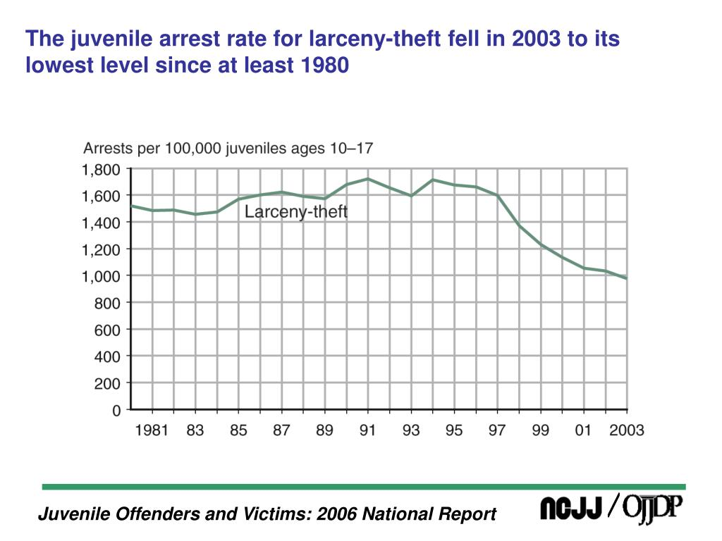 The juvenile arrest rate for larceny-theft fell in 2003 to its lowest level since at least 1980