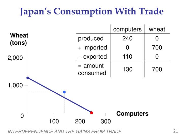 Japan's Consumption With Trade