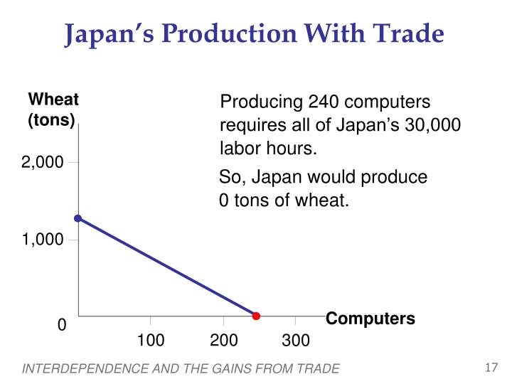 Japan's Production With Trade