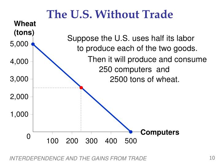 The U.S. Without Trade
