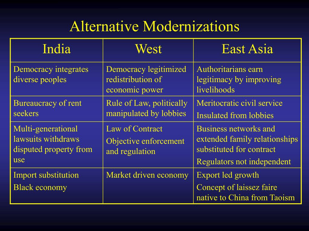 Alternative Modernizations