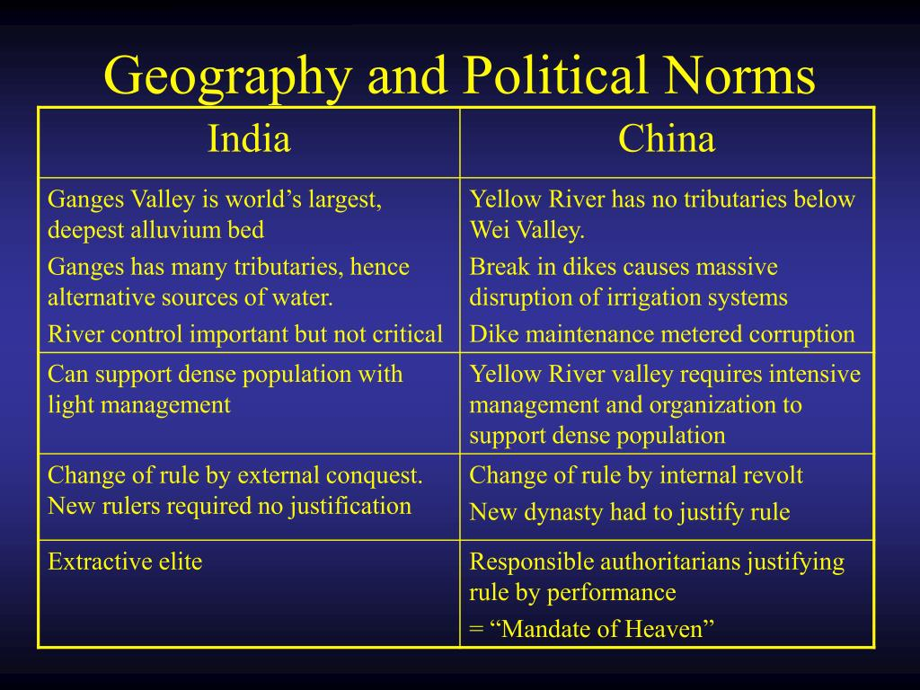 Geography and Political Norms