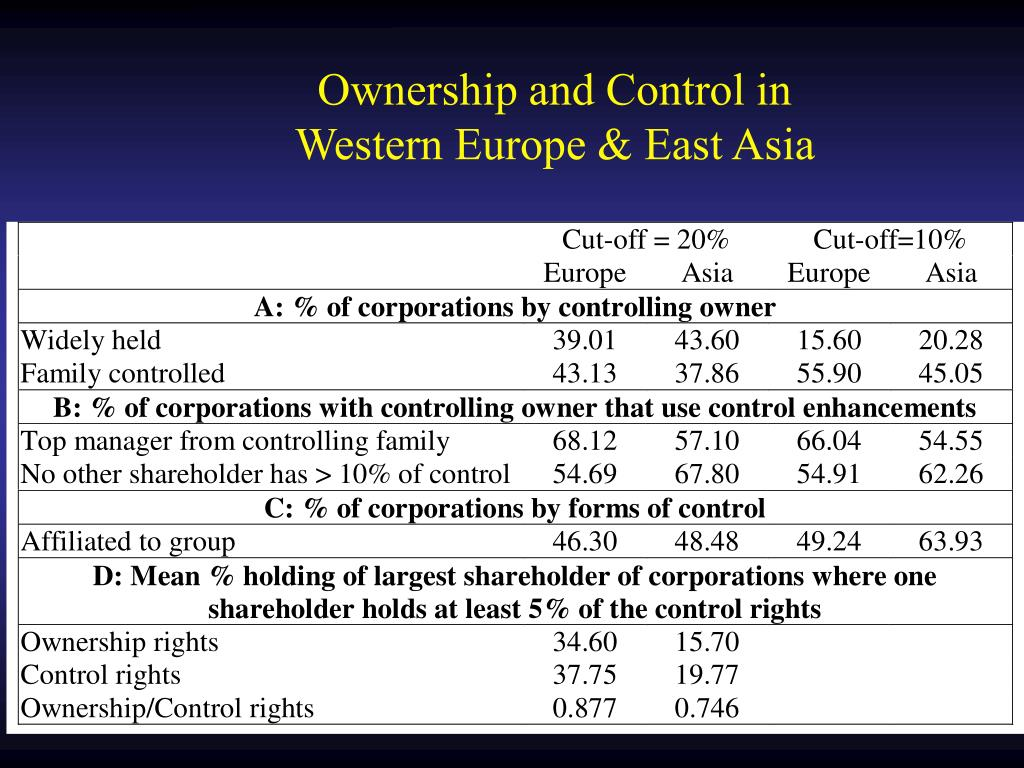 Ownership and Control in