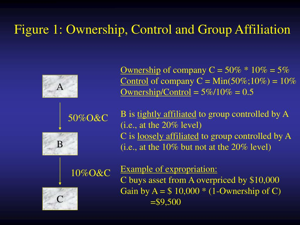 Figure 1: Ownership, Control and Group Affiliation