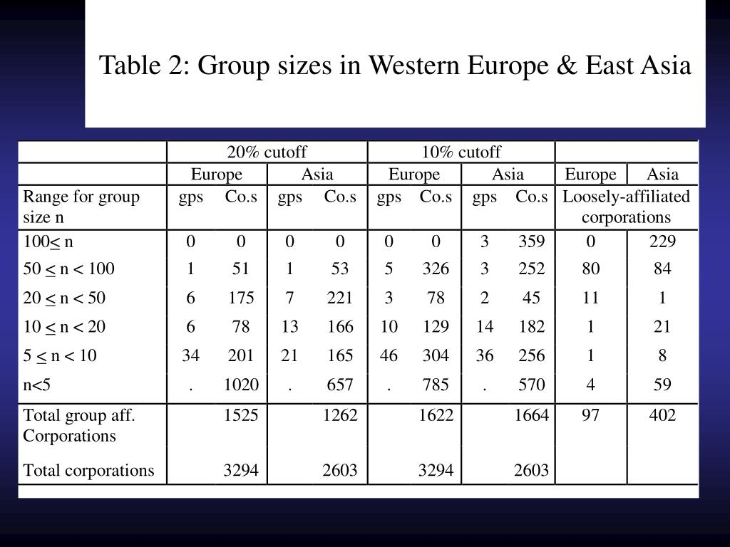 Table 2: Group sizes in Western Europe & East Asia