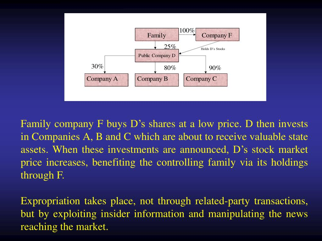 Family company F buys D's shares at a low price. D then invests in Companies A, B and C which are about to receive valuable state assets. When these investments are announced, D's stock market price increases, benefiting the controlling family via its holdings through F.