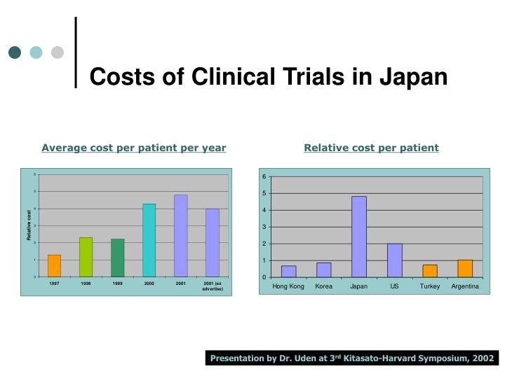 Costs of Clinical Trials in Japan