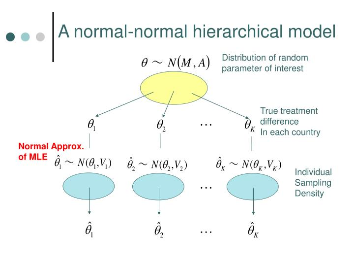 A normal-normal hierarchical model