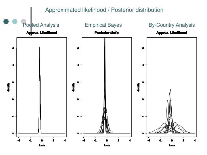 Approximated likelihood / Posterior distribution