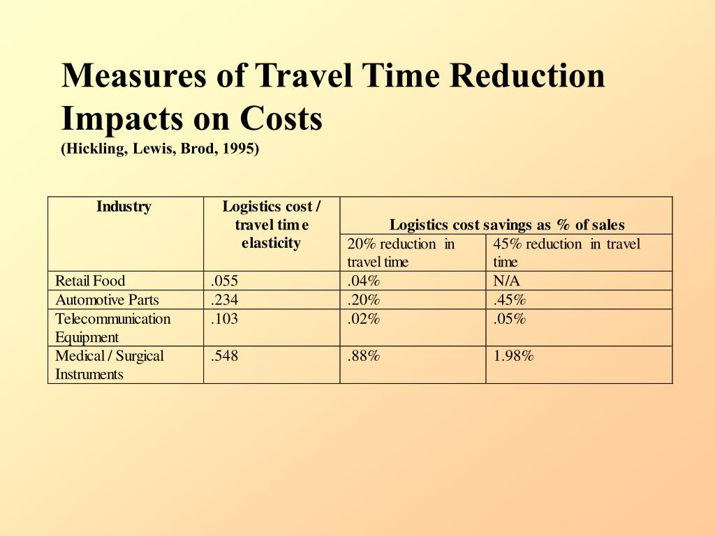 Measures of Travel Time Reduction Impacts on Costs