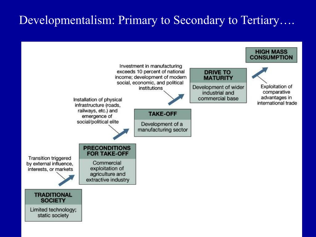 Developmentalism: Primary to Secondary to Tertiary….