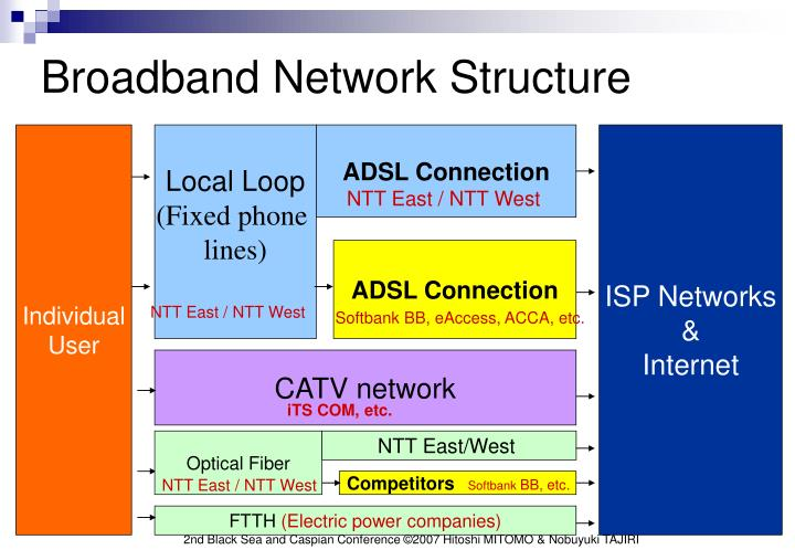 Broadband Network Structure