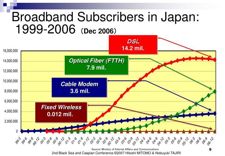 Broadband Subscribers in Japan: