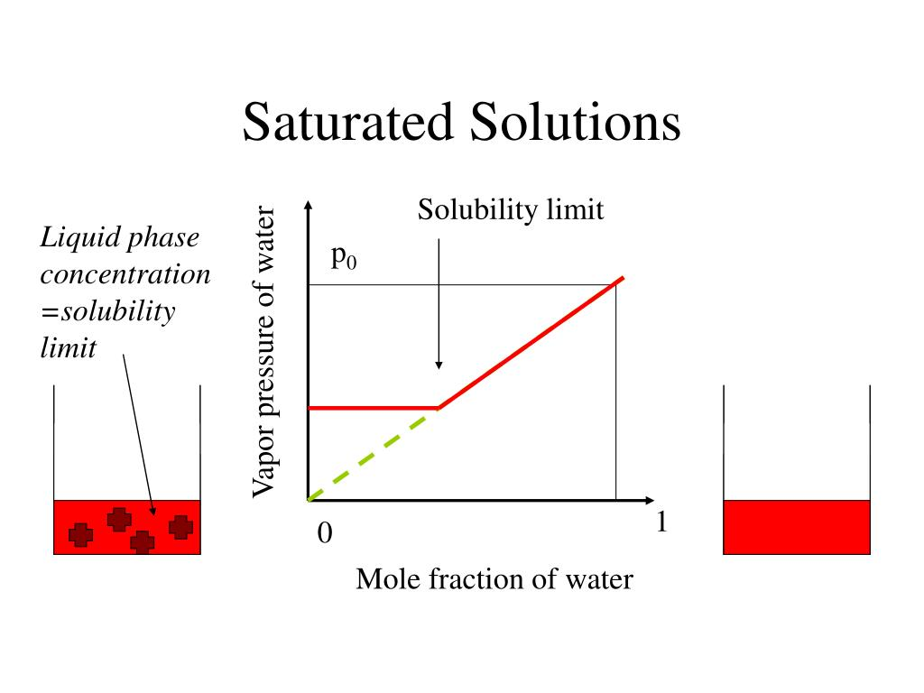 Saturated Solutions