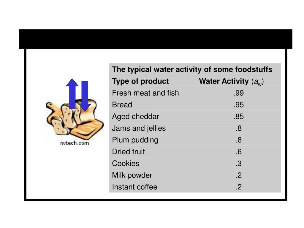 The typical water activity of some foodstuffs