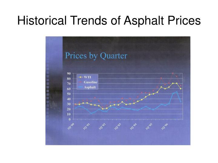 Historical Trends of Asphalt Prices