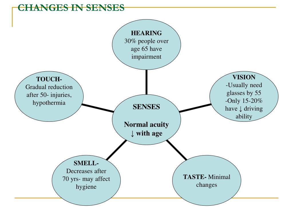 CHANGES IN SENSES