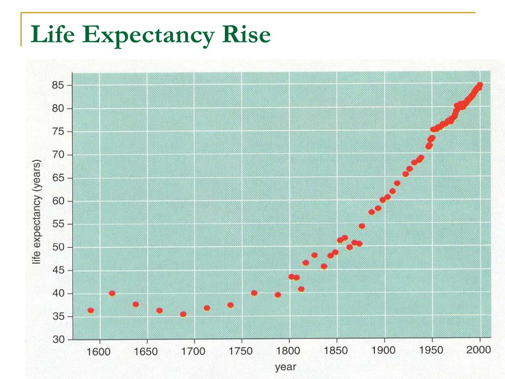 Life Expectancy Rise