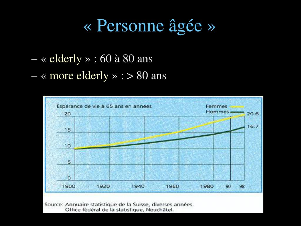 «Personne âgée»