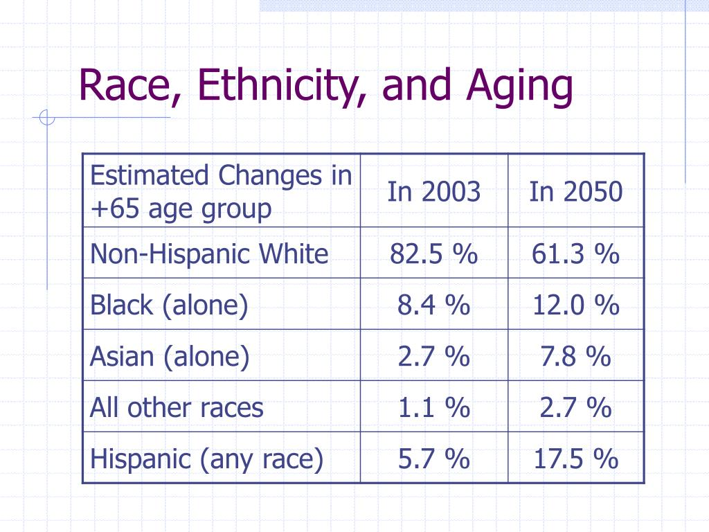 Race, Ethnicity, and Aging
