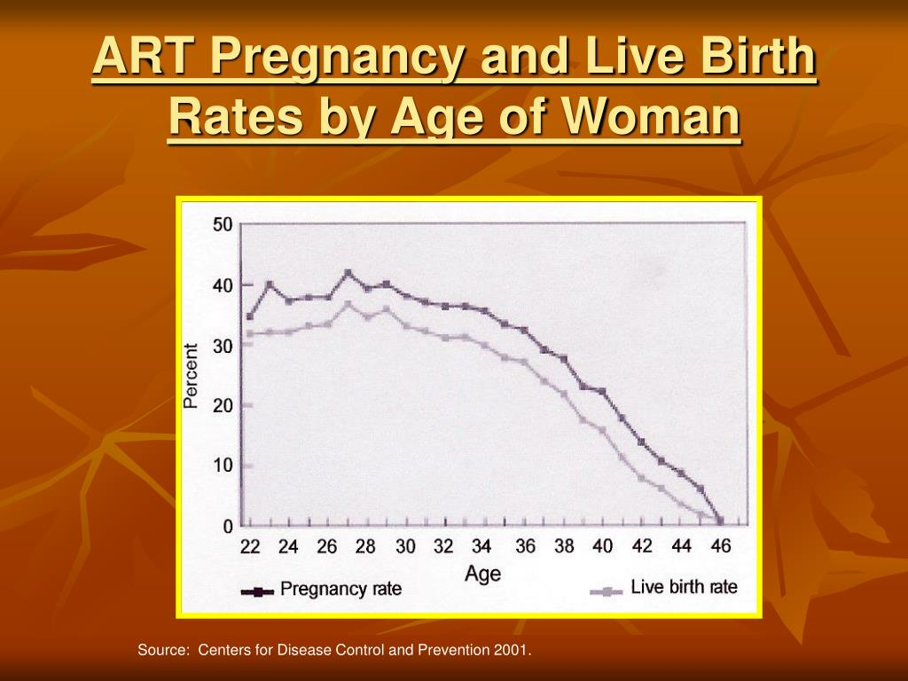 ART Pregnancy and Live Birth Rates by Age of Woman