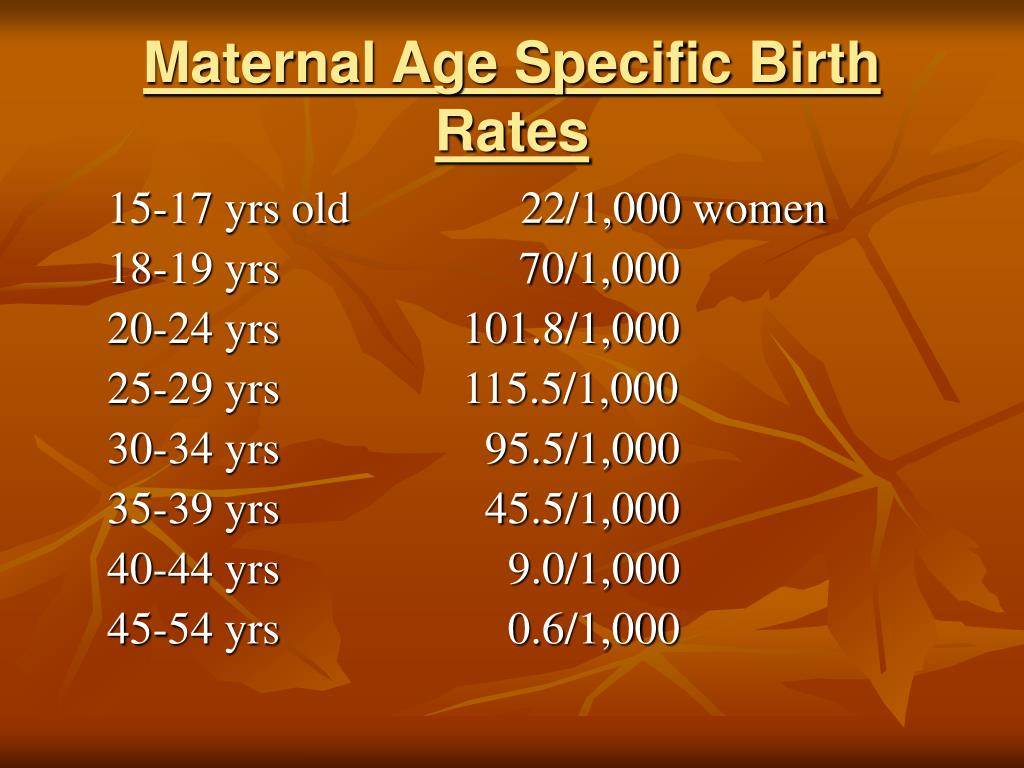 Maternal Age Specific Birth Rates