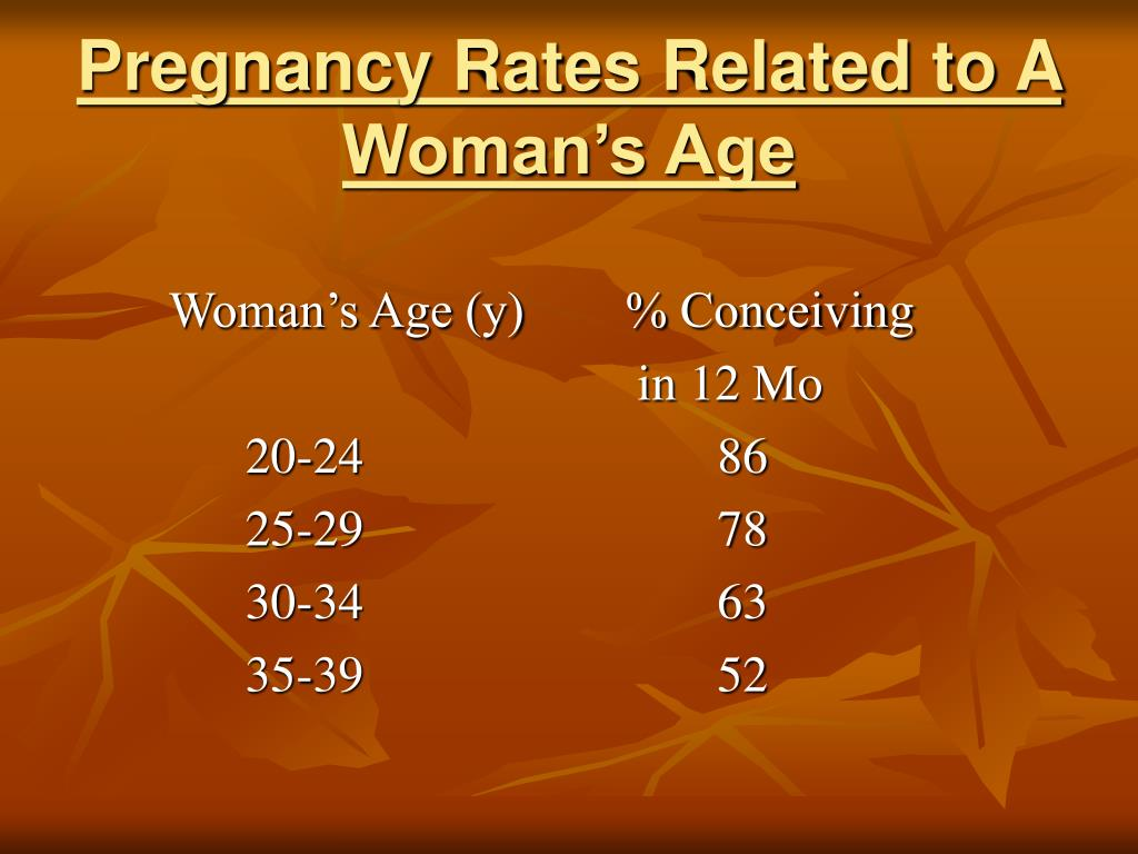 Pregnancy Rates Related to A Woman's Age