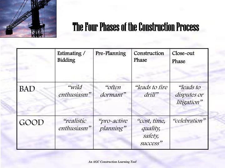 The Four Phases of the Construction Process