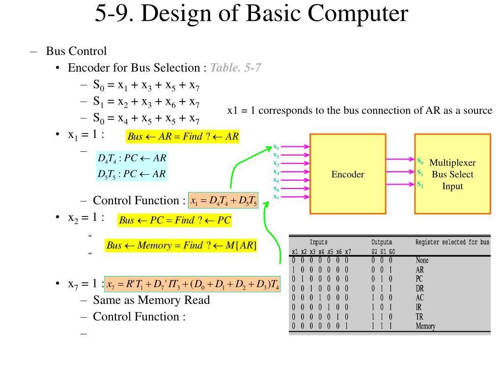 5-9. Design of Basic Computer