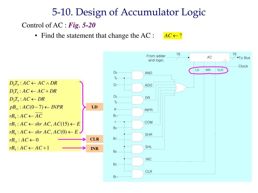 5-10. Design of Accumulator Logic