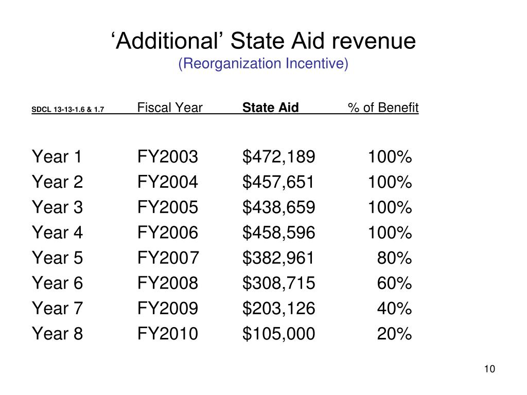 'Additional' State Aid revenue