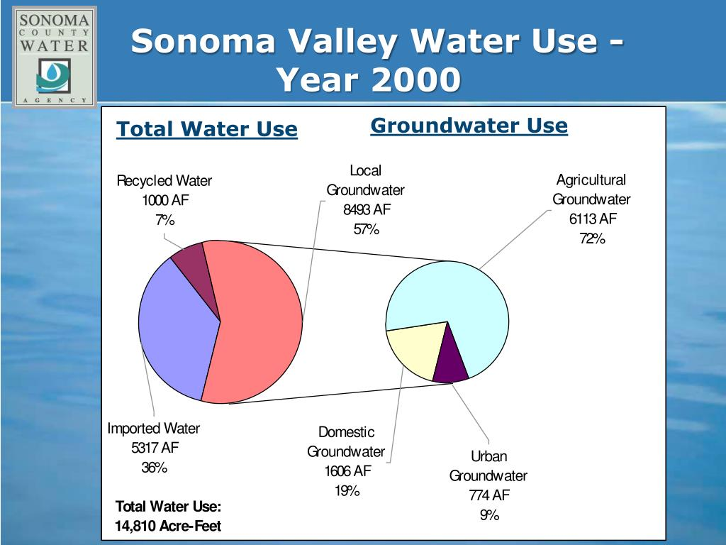 Sonoma Valley Water Use - 	 		Year 2000