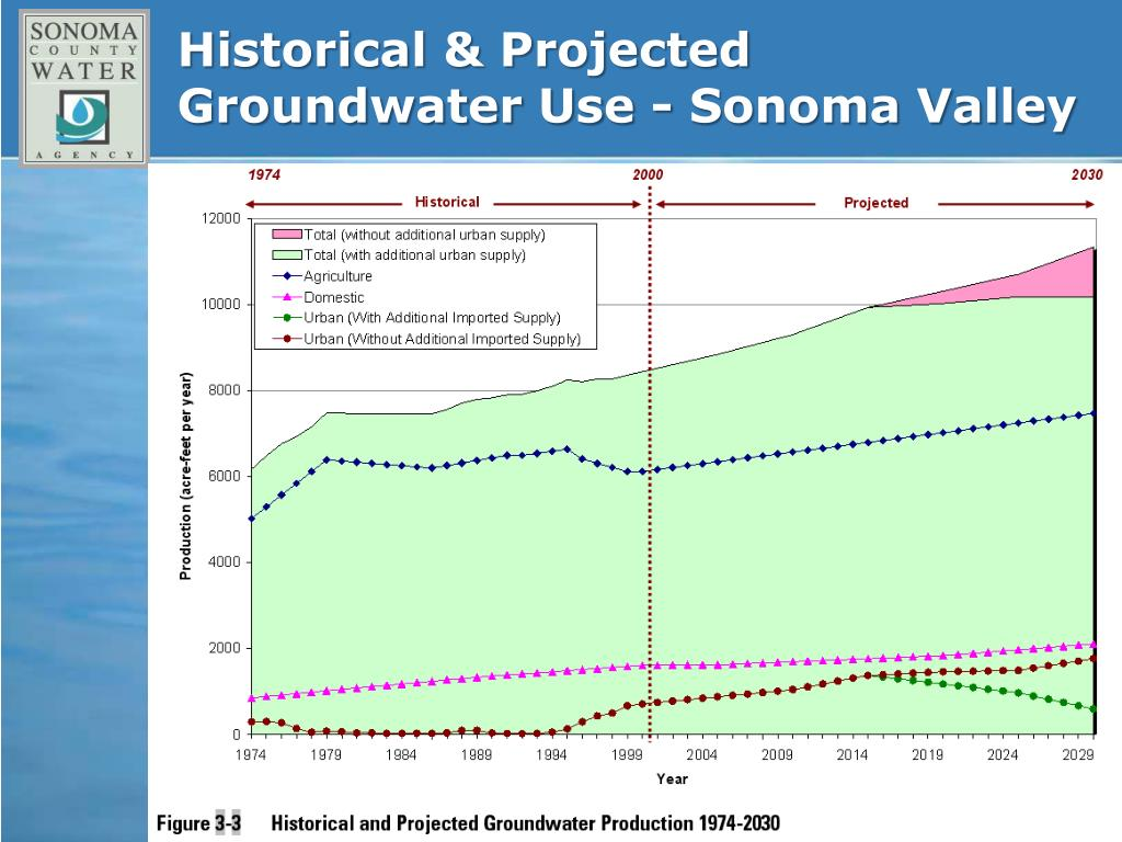 Historical & Projected Groundwater