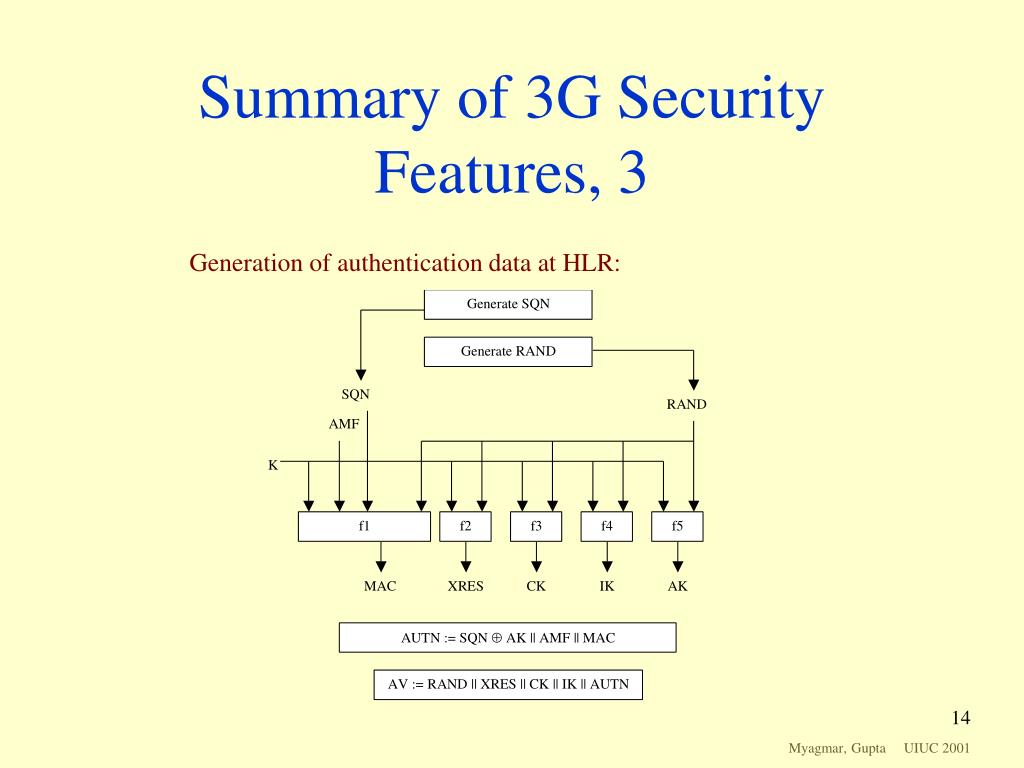 Summary of 3G Security Features, 3