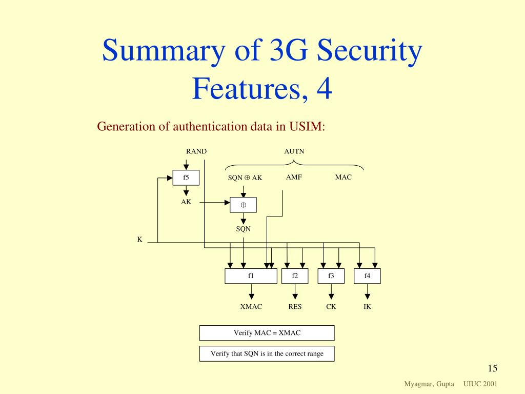 Summary of 3G Security Features, 4