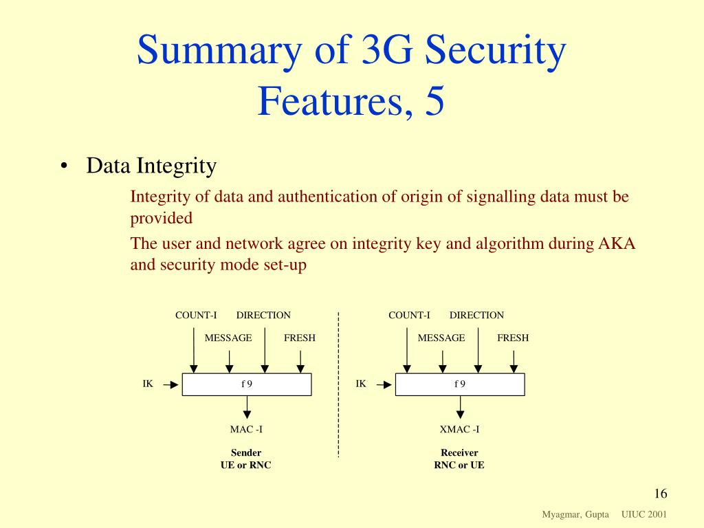 Summary of 3G Security Features, 5