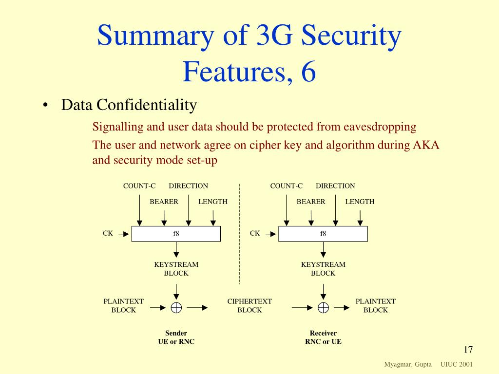 Summary of 3G Security Features, 6